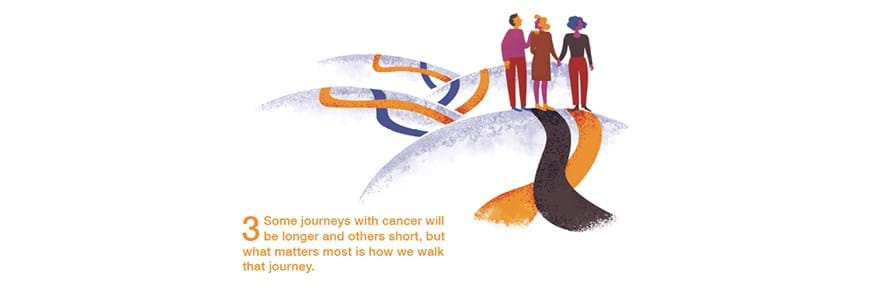 One of the images from the Metaphor Menu  launched at the ESRC Festival of Social Science this week and available to the public from Monday. Image shows three people walking along a path with the message that some journeys with cancer are long and others short but what matters most is how we walk the journey