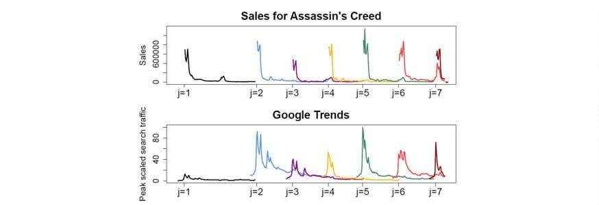 Graph showing google trends vs sales of Assassins Creed Video Game
