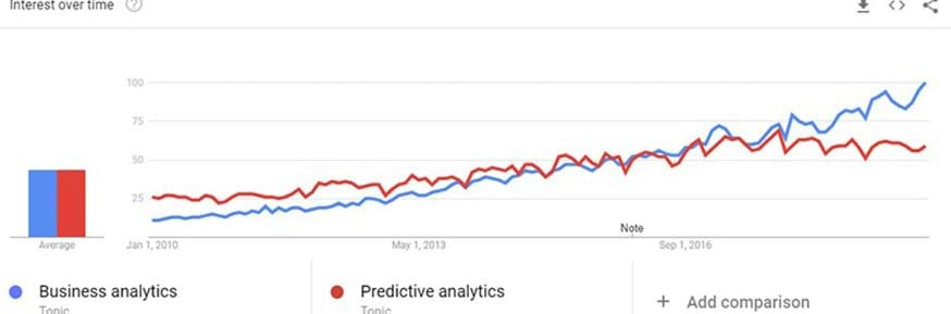 Graph showing Interest over time for Business Analytics and Predictive Analysis